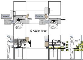 ergonomie du poste de travail industriel. Black Bedroom Furniture Sets. Home Design Ideas